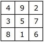 Bagua Feng Shui cijfers